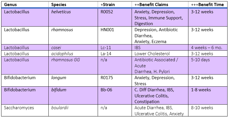 Table showing different strains of probiotics and benefits, time to benefits